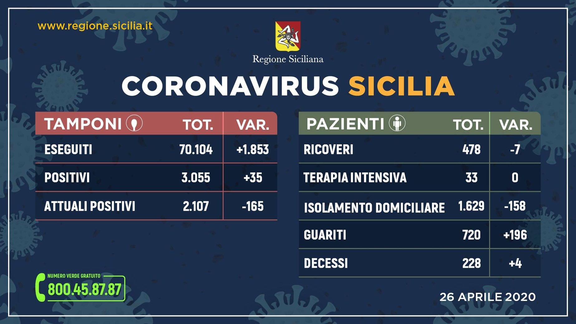 Coronavirus, ancora in calo i contagi in Sicilia: in un giorno 196 guariti