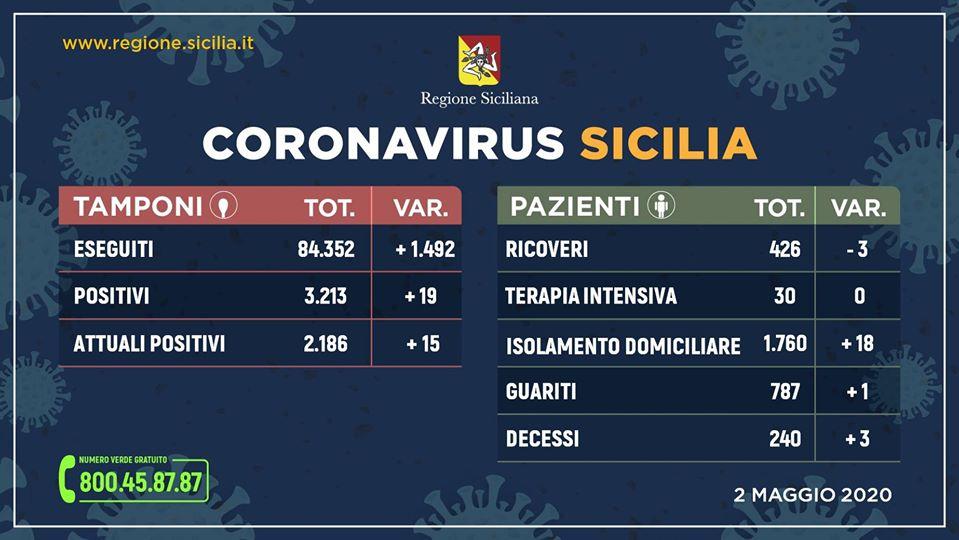 Coronavirus, in Sicilia situazione stabile: sono 19 i nuovi positivi