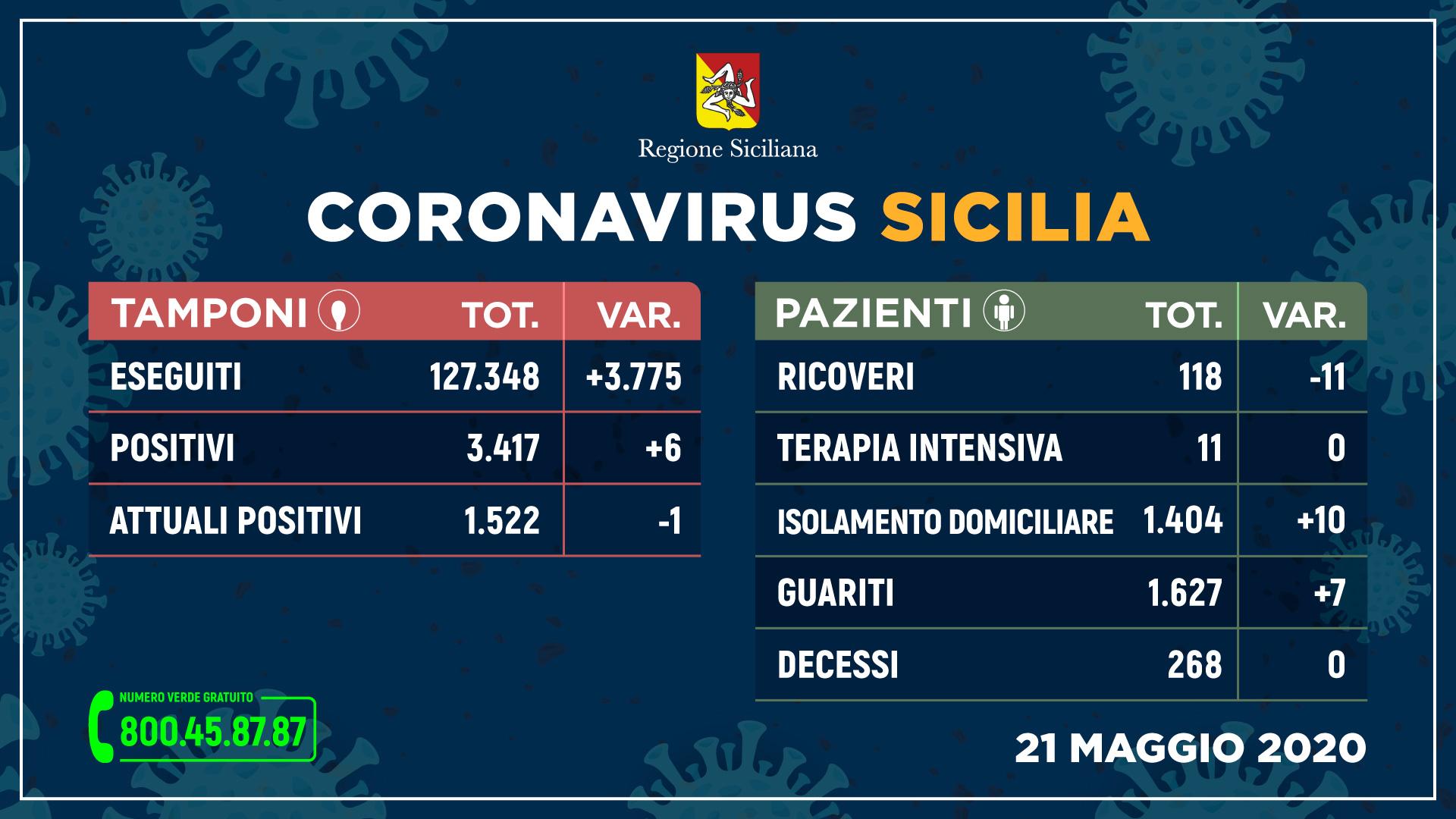 Coronavirus, in Sicilia meno ricoveri e anche oggi zero decessi
