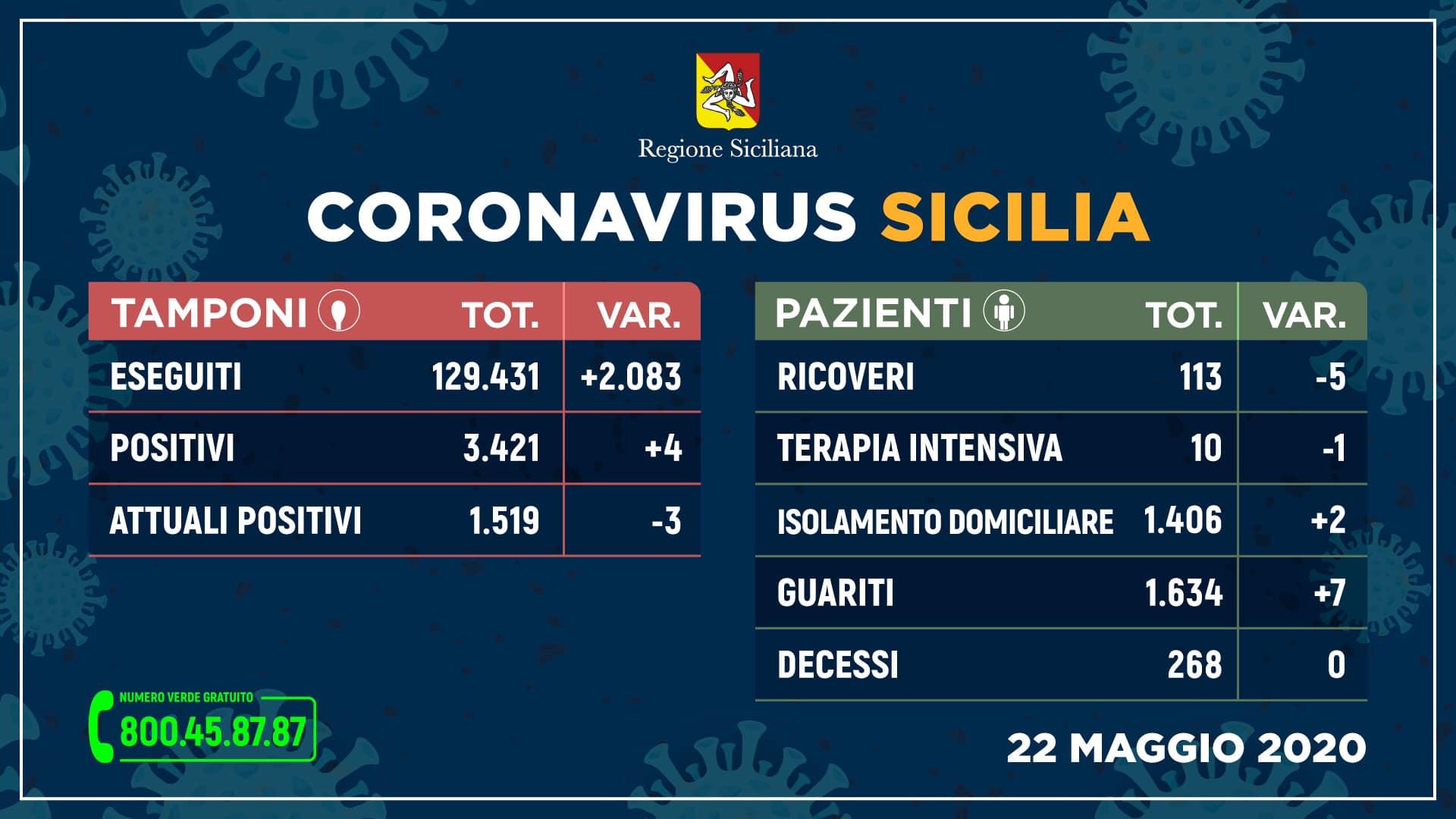 Coronavirus, in Sicilia soltanto 4 nuovi contagi: terzo giorno senza decessi