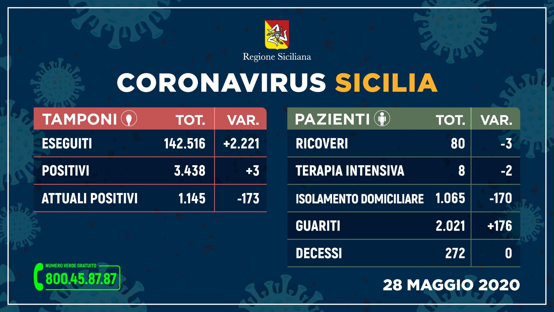 Coronavirus, in Sicilia crescono ancora i guariti (+176). Tre i nuovi contagi