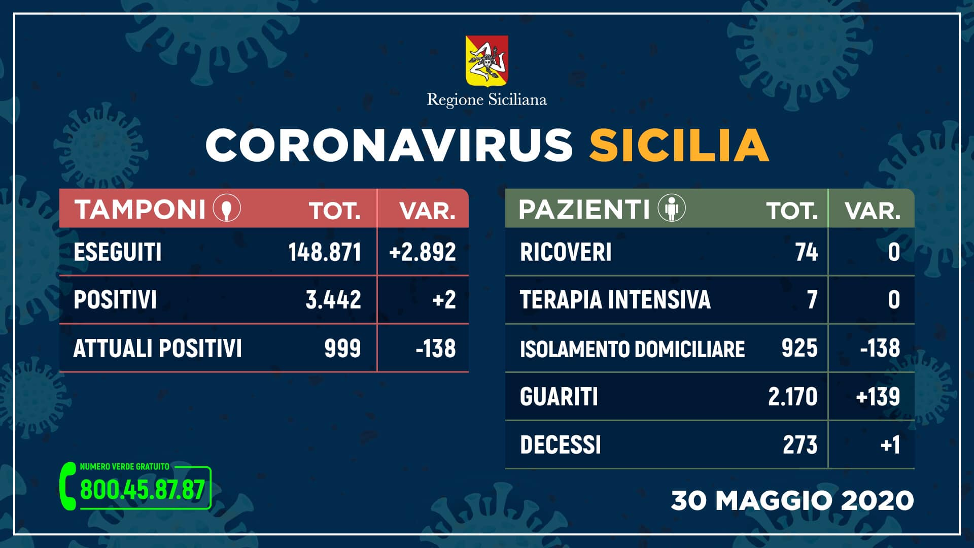 Coronavirus, in Sicilia nuovo boom di guariti: solo due i nuovi contagi