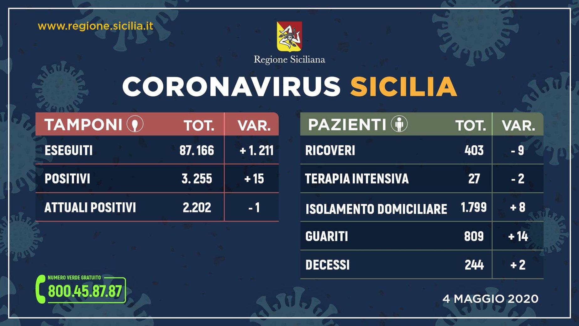 Coronavirus, 2.202 i positivi in Sicilia: 15 nuovi contagi, ma scendono i ricoveri