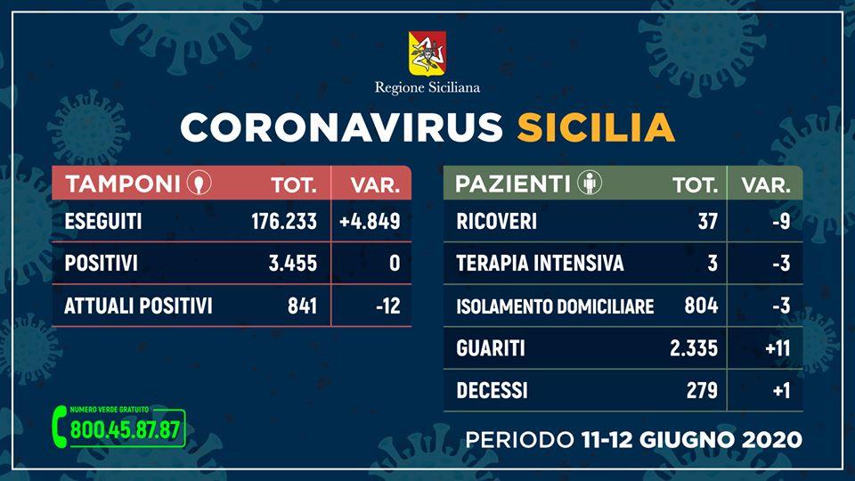 Coronavirus, in Sicilia nessun nuovo contagio, un decesso e 11 guariti