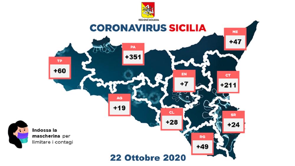 Ora il coronavirus fa paura: in Sicilia 796 nuovi casi
